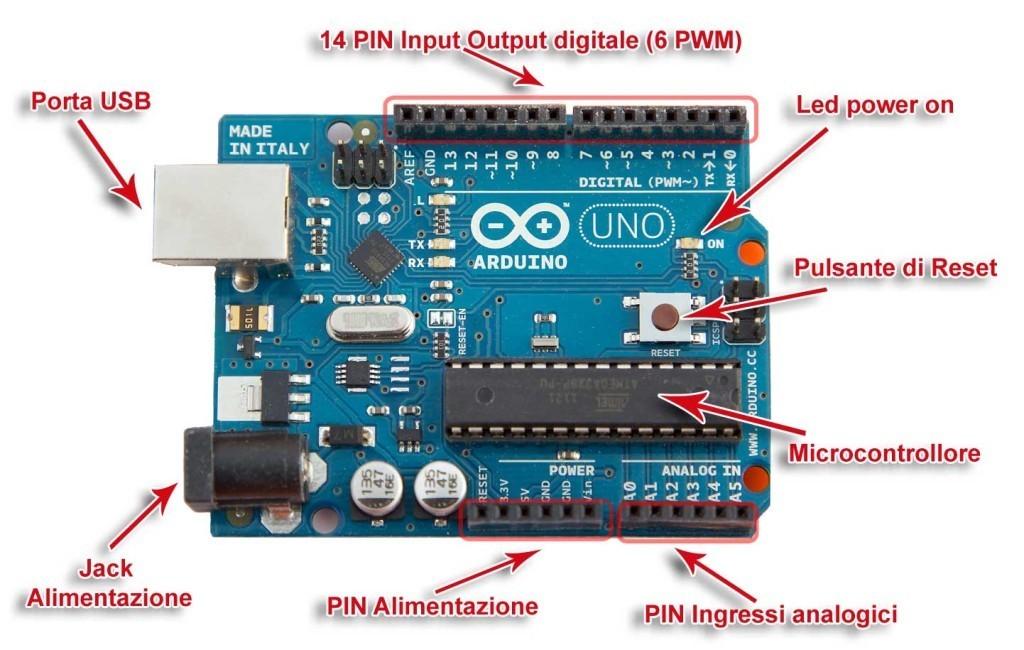 Nell'immagine possiamo notare le principali componenti di Arduino, il grande integrato quasi al centro della scheda è la CPU (Microcontrollore) ovvero il cervello della scheda
