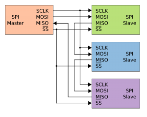 Arduino SPI - Daisy Chain Connection