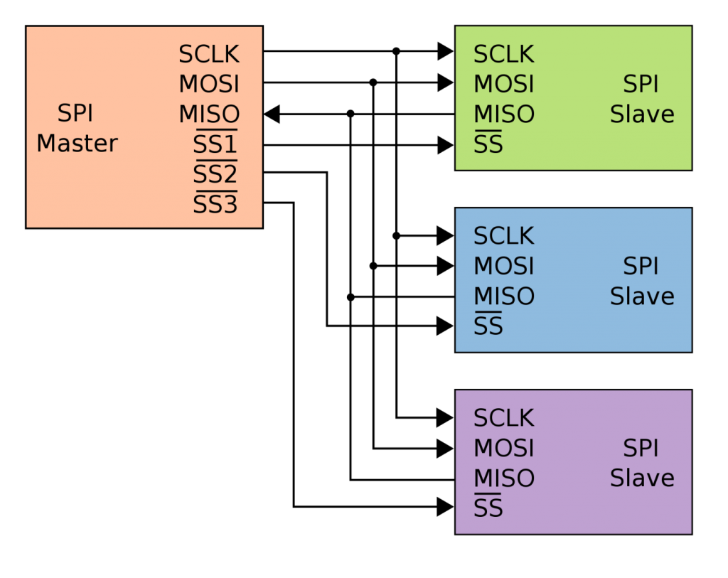 Arduino SPI, comunicazione seriale tra componenti