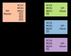 Arduino SPI - Collegamento parallelo