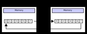 Arduino SPI - Collegamento Base